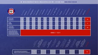 992 zakażonych koronawirusem w Małopolsce. Nie ma nowych przypadków wśród mieszkańców naszego powiatu. Stan na 5 maja (rano)