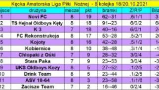 Aktualne wyniki, tabela oraz klasyfikacja strzelców bramek po rozegranej 8. kolejce KALPN