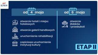 II etap odmrażania gospodarki - InfoBrzeszcze.pl