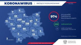 MAŁOPOLSKA. 974 osób zarażonych koronawirusem. Stan na 4 maja