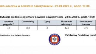Oświęcim. Raport z powiatu oświęcimskiego i Małopolskich o zachorowaniach na Covid-19