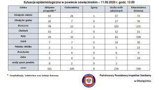 Sytuacja epidemiologiczna w powiecie oświęcimskim – 11.08.2020 r., godz. 13:00