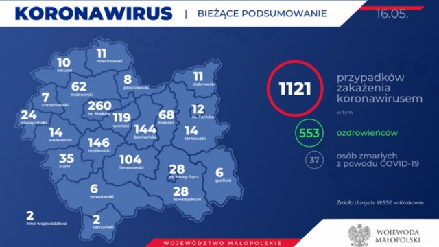 1121 zakażonych koronawirusem w Małopolsce. Kolejna osoba w naszym powiecie. Stan na 16 maja (rano)