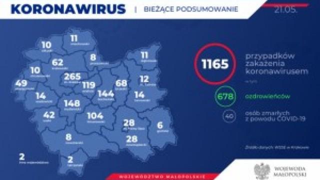 1165 zakażonych koronawirusem w Małopolsce. Kolejne przypadki w naszym powiecie.