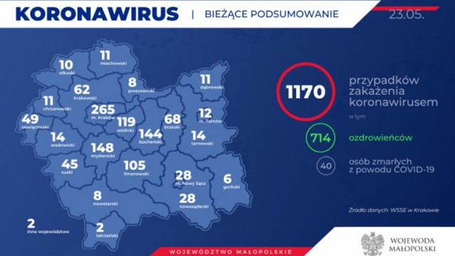 1170 zakażonych koronawirusem w Małopolsce. Nie ma nowych przypadków w naszym powiecie. Stan na 23 maja (rano)