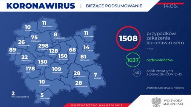 1508 osób zakażonych koronawirusem w Małopolsce. Kolejny przypadek w naszym powiecie. Stan na 14 czerwca