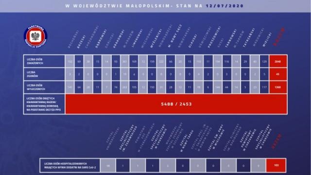 2048 osób zakażonych koronawirusem w Małopolsce. Nie ma nowych przypadków w naszym powiecie. Stan na 12 lipca