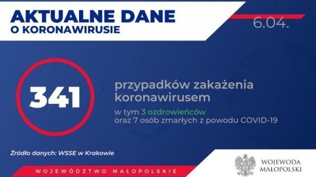 341 osób zakażonych koronawirusem w Małopolsce. Stan na 6 kwietnia (rano)