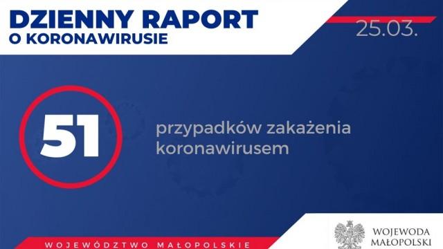 346 osób z powiatu na kwarantannie, w Małopolsce 51 zarażonych – RAPORT
