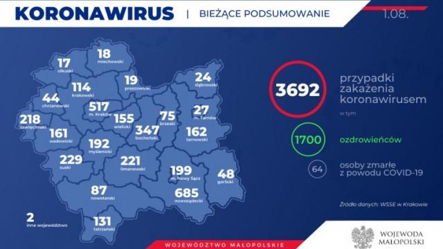 3692 zakażonych koronawirusem w Małopolsce. Stan na 1 sierpnia.