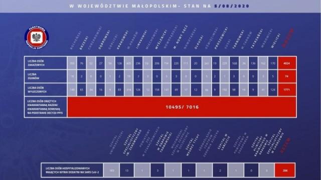 4024 zakażonych koronawirusem w Małopolsce. Kolejne przypadki w naszym powiecie. Stan na 5 sierpnia