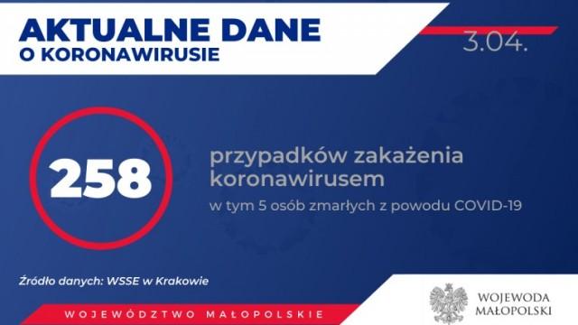AKTUALIZACJA. 258 zakażonych koronawirusem w Małopolsce. Zmarł 56-letni mieszkaniec powiatu oświęcimskiego. Stan na 3 kwietnia (po południu)