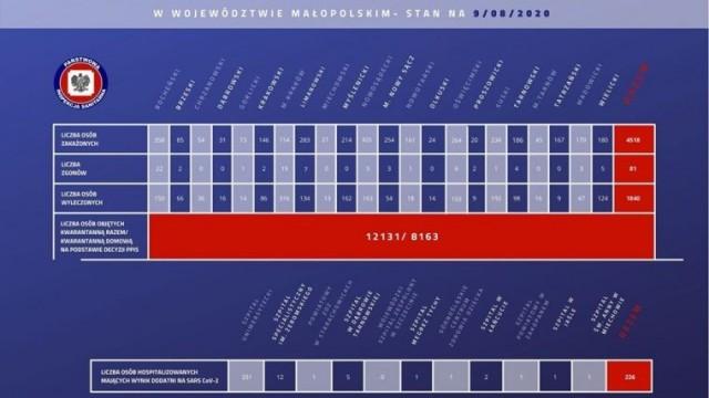 Kolejne 108 osób w Małopolsce z zakażeniem koronawirusem. Nowe przypadki w naszym powiecie. Stan na 9 sierpnia