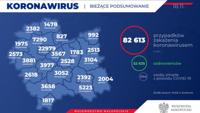 Kolejnych 115 mieszkańców naszego powiatu zakażonych koronawirusem. Stan na 18 listopada
