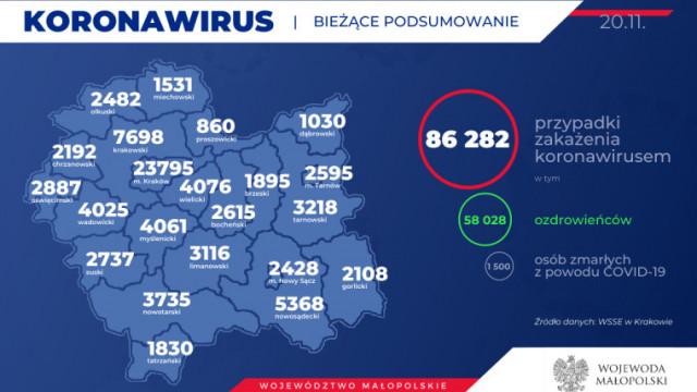 Kolejnych 136 mieszkańców naszego powiatu zakażonych koronawirusem. Stan na 20 listopada