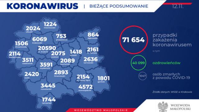 Kolejnych 23 mieszkańców naszego powiatu zakażonych koronawirusem. Stan na 12 listopada
