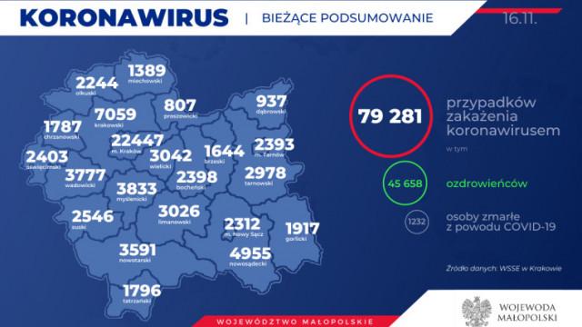 Kolejnych 38 mieszkańców naszego powiatu zakażonych koronawirusem. Stan na 16 listopada