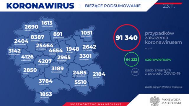 Kolejnych 65 mieszkańców naszego powiatu zakażonych koronawirusem. Stan na 23 listopada