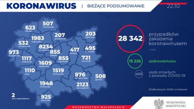 Koronawirus nie odpuszcza. Zakaziło się 40 kolejnych mieszkańców naszego powiatu. Stan na 22 października