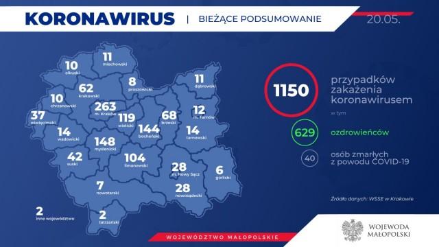 MAŁOPOLSKA. 1150 osób zarażonych koronawirusem. Stan na 20 maja