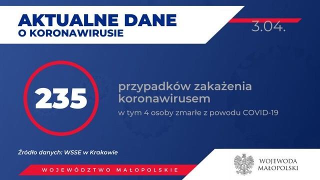 MAŁOPOLSKA. 235 zakażonych koronawirusem. Zmarł 56-letni mieszkaniec powiatu oświęcimskiego.