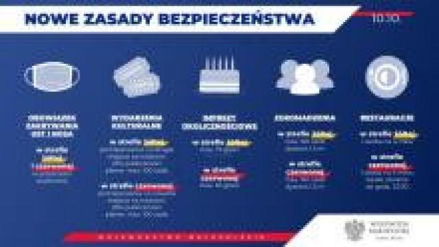 Małopolska. Działania małopolskich policjantów w pierwszym dniu objęcia kraju żółtą strefą