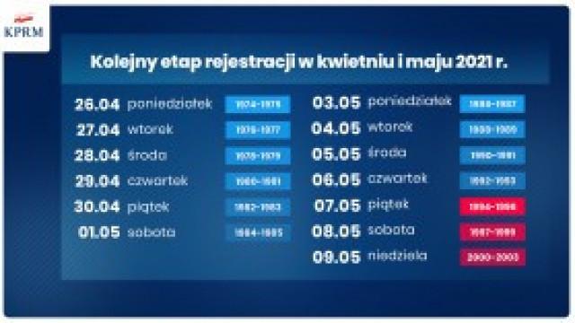 Nowy kalendarz szczepień. Do 9 maja e-skierowania dla wszystkich Polaków 18+