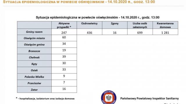 Oświęcim. 1143 przypadki zakażenia koronawirusem w Małopolsce. W powiecie oświęcimskim wynik dodatni ma 247 osób