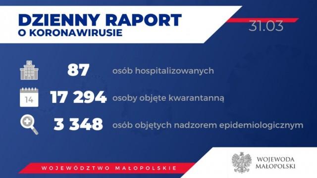 Oświęcim. 192 chore na koronawirus w Małopolsce. Stan na 31 marca