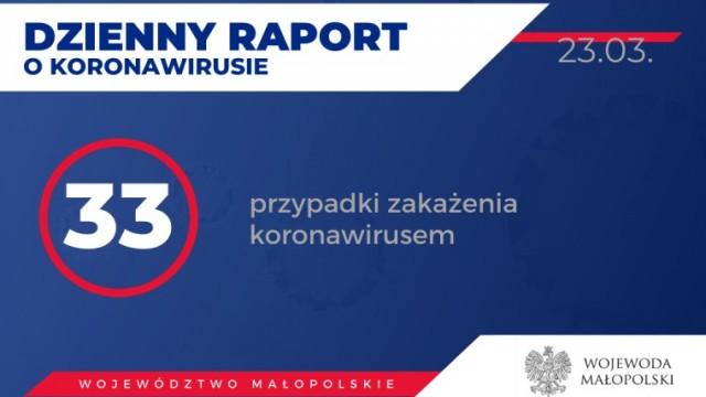 Oświęcim. 33 osoby zakażone koronawirusem w Małopolsce - informuje biuro prasowe wojewody małopolskiego
