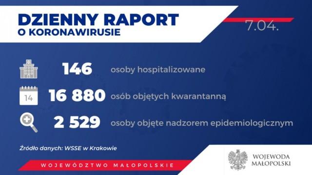 Oświęcim. 371 zakażonych koronawirusem w Małopolsce. Stan na 7 kwietnia wieczorem