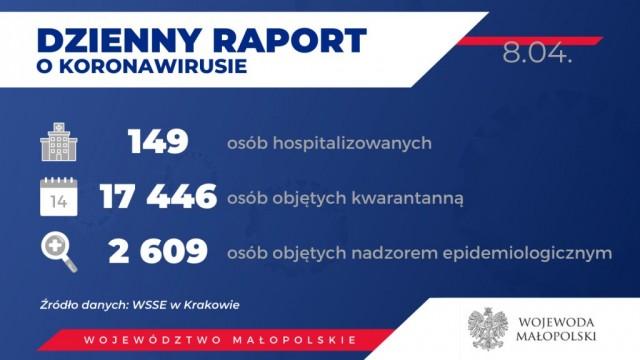 Oświęcim. 398 zarażonych koronawirusem w Małopolsce. Stan na 8 kwietnia wieczór