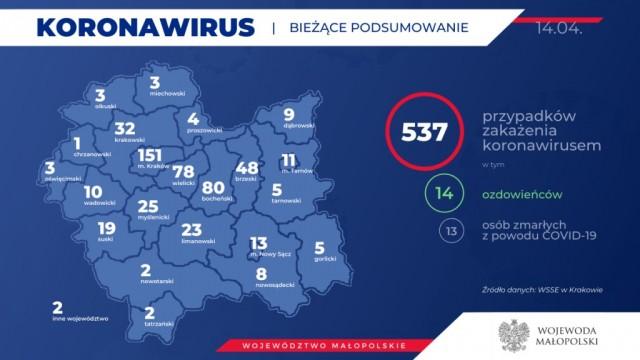 Oświęcim. 537 osób w Małopolsce zakażonych koronawirusem. Jest też trzecia osoba z powiatu oświęcimskiego.Stan na 14 kwietnia (wieczór)
