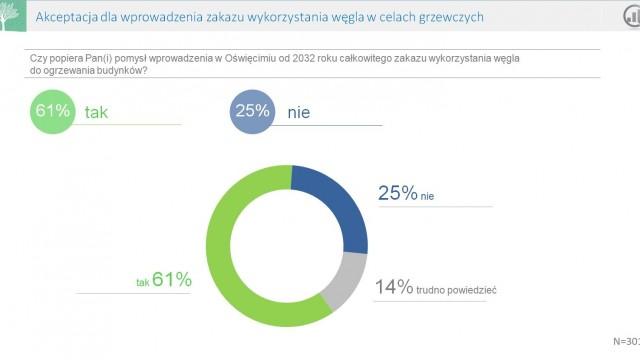 OŚWIĘCIM. 61% ankietowanych opowiada się za zakazem palenia węglem