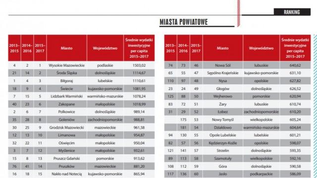 Oświęcim. Awans miasta w rankingu wydatków inwestycyjnych samorządów