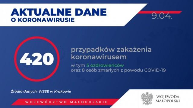 Oświęcim. Dane o sytuacji epidemiologicznej w Małopolsce. Stan na 9 kwietnia