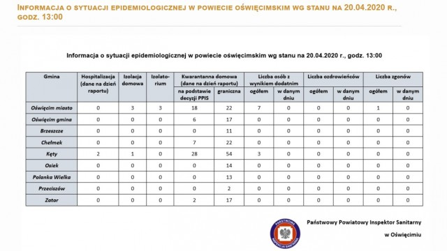 Oświęcim. Informacja o sytuacji epidemiologicznej w poszczególnych gminach powiatu oświęcimskiego. Stan na 20 kwietnia