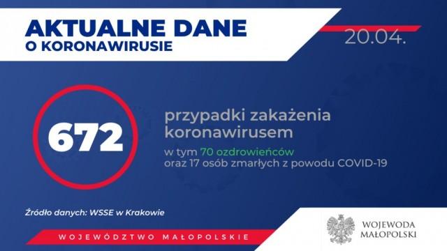Oświęcim. Raport o stanie epidemiologicznym w Małopolsce. Stan na 20 kwietnia godz. 10