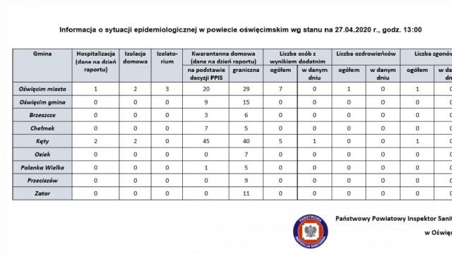 Oświęcim. Raport o stanie epidemiologicznym w miastach i gminach powiatu oświęcimskiego. 27 kwietnia