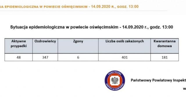 Oświęcim. Raport o stanie epidemiologicznym w powiecie oświęcimskim i województwie małopolskim
