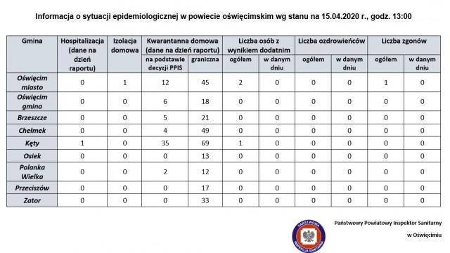 Oświęcim. Raport sanepidu o sytuacji epidemiologicznej w miastach powiatu oświęcimskiego