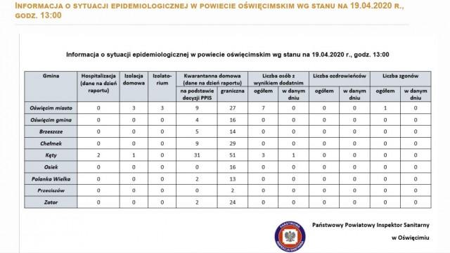 Oświęcim. Raport sanepidu o sytuacji epidemiologicznej w powiecie oświęcimskim