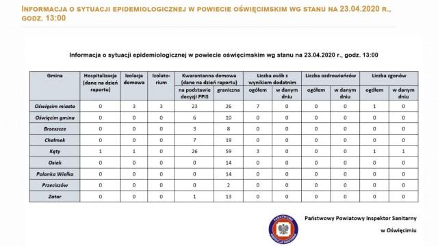 Oświęcim. Raport służb sanitarnych. Sytuacja epidemiologiczna w Oświęcimiu i gminach powiatu oświęcimskiego