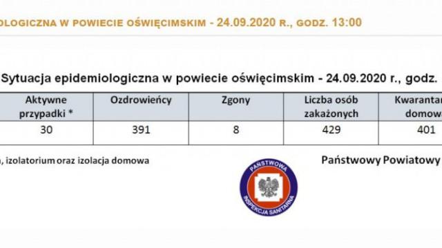 Oświęcim. Stan epidemiologiczny w powiecie i Małopolsce