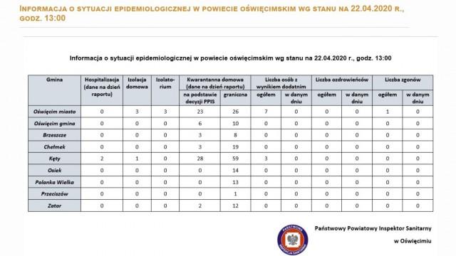 Oświęcim. Sytuacja epidemiologiczna w miastach i gminach powiatu oświęcimskiego. Raport oświęcimskiego sanepidu