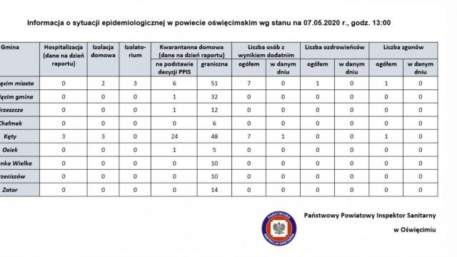Oświęcim. Sytuacja epidemiologiczna w Oświęcimiu i gminach powiatu oświęcimskiego