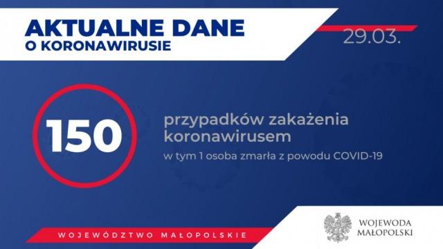 Oświęcim. U 150 osób w Małopolsce badania laboratoryjne potwierdziły zakażenie koronawirusem. Jest też ofiara śmiertelna. Stan na 29 marca godz. 20