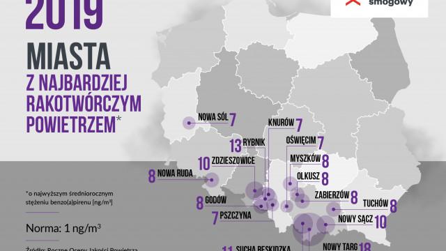 Oświęcim w czołówce najbardziej rakotwórczych miast w Polsce