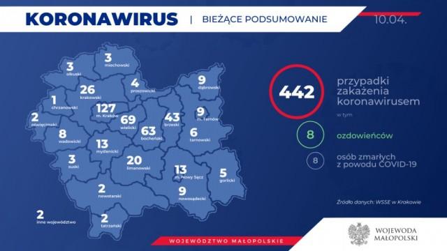 Oświęcim. W Małopolsce 442 osoby są zarażone koronawirusem. Jest też dwóch ozdrowieńców