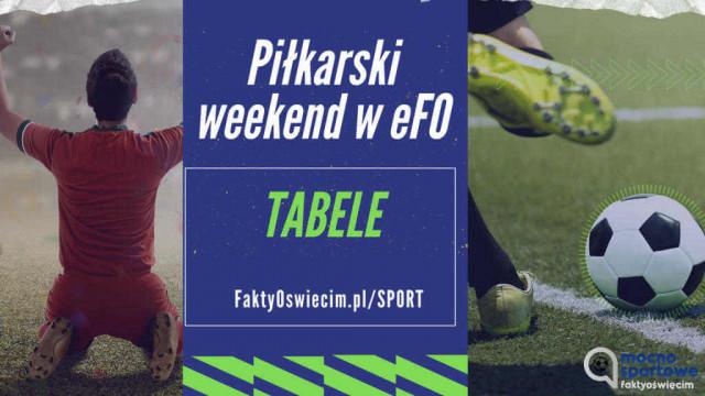 Piłkarski weekend w Faktach Oświęcim – TABELE
